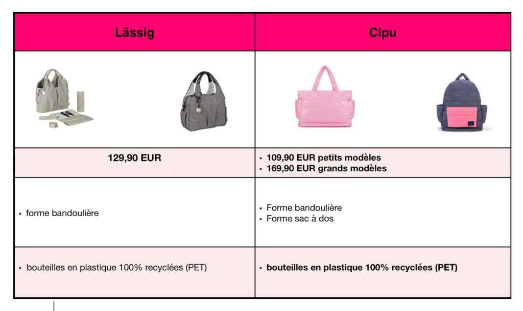 tableau de comparaison sacs à langer en matières recyclées