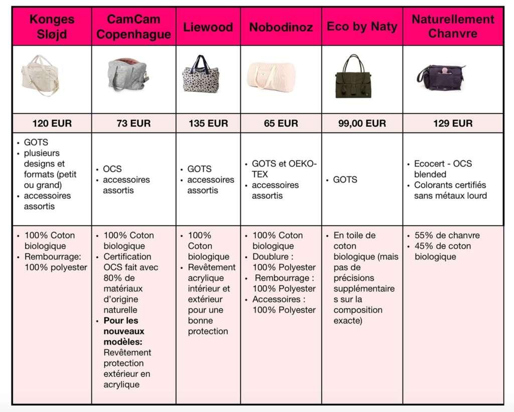 tableau de comparaison de sacs à langer en coton biologique